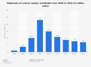 decline in e-readers