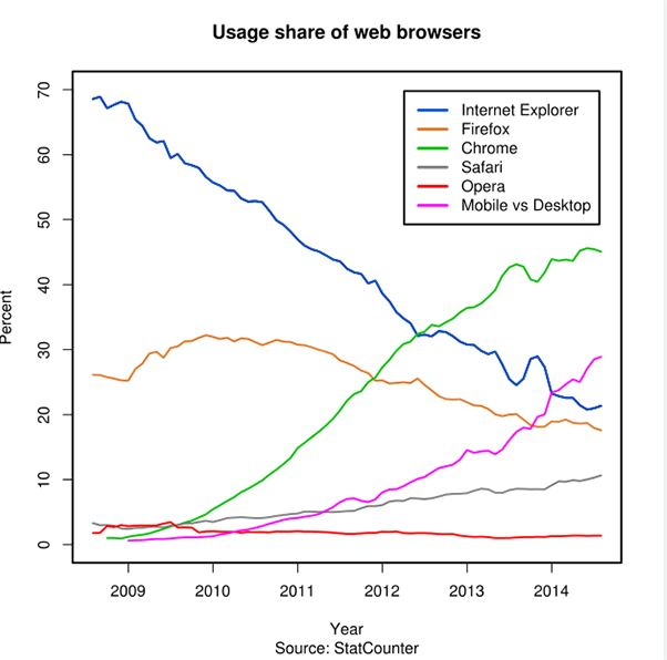 browser usage over time